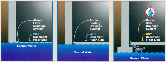 Ground Water Table for home